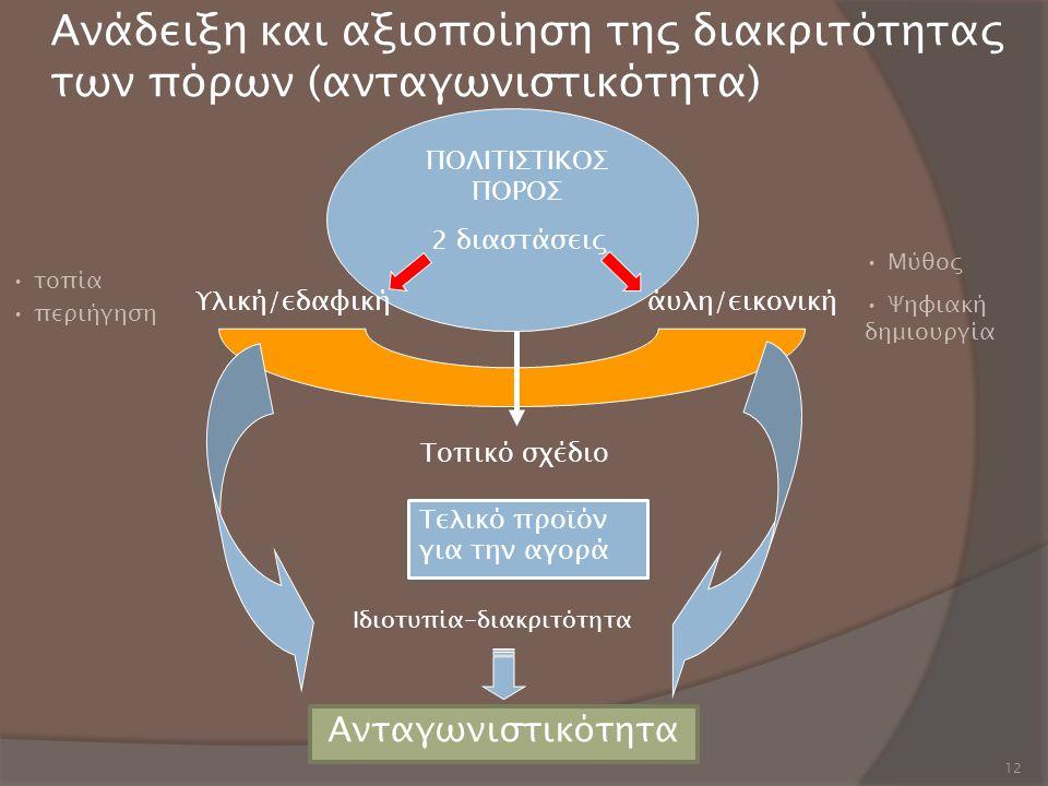 12 Ανάδειξη και αξιοποίηση της διακριτότητας των πόρων (ανταγωνιστικότητα) Υλική/εδαφικήάυλη/εικονική ΠΟΛΙΤΙΣΤΙΚΟΣ ΠΟΡΟΣ Τελικό προϊόν για την αγορά Τ