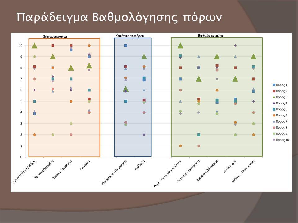 Παράδειγμα Βαθμολόγησης πόρων