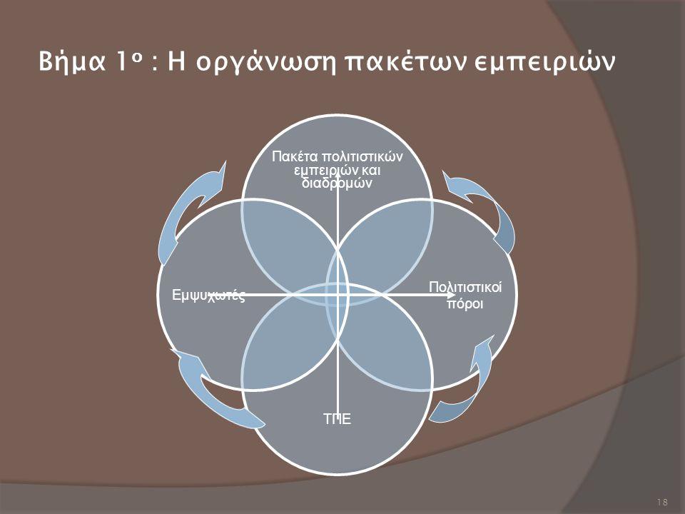 18 Βήμα 1 ο : Η οργάνωση πακέτων εμπειριών