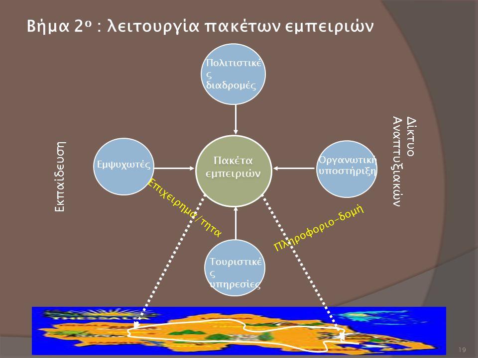 19 Βήμα 2 ο : λειτουργία πακέτων εμπειριών Εκπαίδευση Δίκτυο Αναπτυξιακών Τουριστικέ ς υπηρεσίες Οργανωτική υποστήριξη Πολιτιστικέ ς διαδρομές Εμψυχωτ