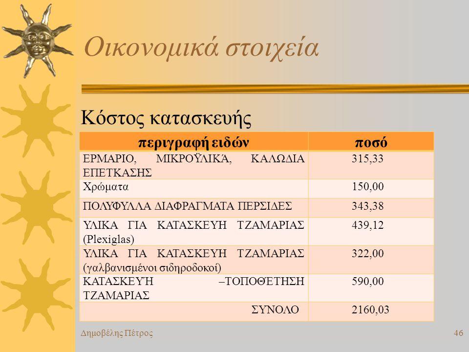 Οικονομικά στοιχεία Κόστος κατασκευής Εξοικονόμηση 800,00 € / έτος περιγραφή ειδώνποσό ΕΡΜΑΡΙΟ, ΜΙΚΡΟΫΛΙΚΆ, ΚΑΛΩΔΙΑ ΕΠΕΤΚΑΣΗΣ 315,33 Χρώματα150,00 ΠΟΛΥΦΥΛΛΑ ΔΙΑΦΡΑΓΜΑΤΑ ΠΕΡΣΙΔΕΣ343,38 ΥΛΙΚΑ ΓΙΑ ΚΑΤΑΣΚΕΥΗ ΤΖΑΜΑΡΙΑΣ (Plexiglas) 439,12 ΥΛΙΚΑ ΓΙΑ ΚΑΤΑΣΚΕΥΗ ΤΖΑΜΑΡΙΑΣ (γαλβανισμένοι σιδηροδοκοί) 322,00 ΚΑΤΑΣΚΕΥΉ –ΤΟΠΟΘΈΤΗΣΗ ΤΖΑΜΑΡΙΑΣ 590,00 ΣΥΝΟΛΟ2160,03 Δημοβέλης Πέτρος46