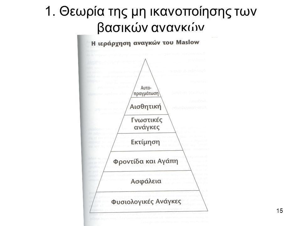 Αλβανόπουλος, Γ. Σχ. Σύμβουλος15 1. Θεωρία της μη ικανοποίησης των βασικών αναγκών