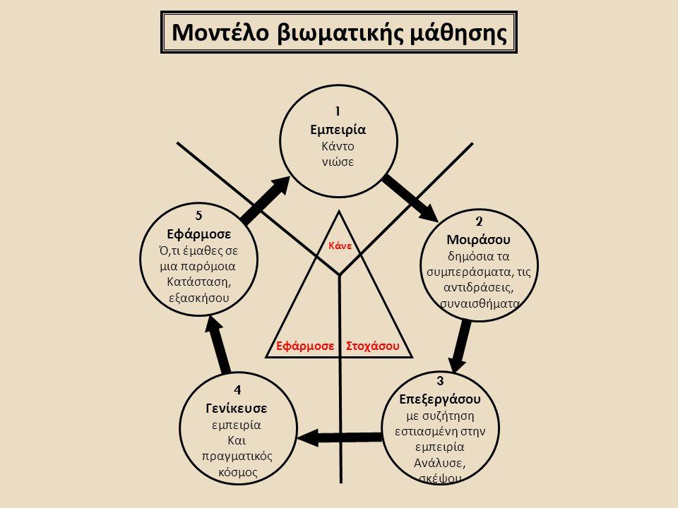 Κάνε ΣτοχάσουΕφάρμοσε Μοντέλο βιωματικής μάθησης 1 Εμπειρία Κάντο νιώσε 2 Μοιράσου δημόσια τα συμπεράσματα, τις αντιδράσεις, συναισθήματα 3 Επεξεργάσο
