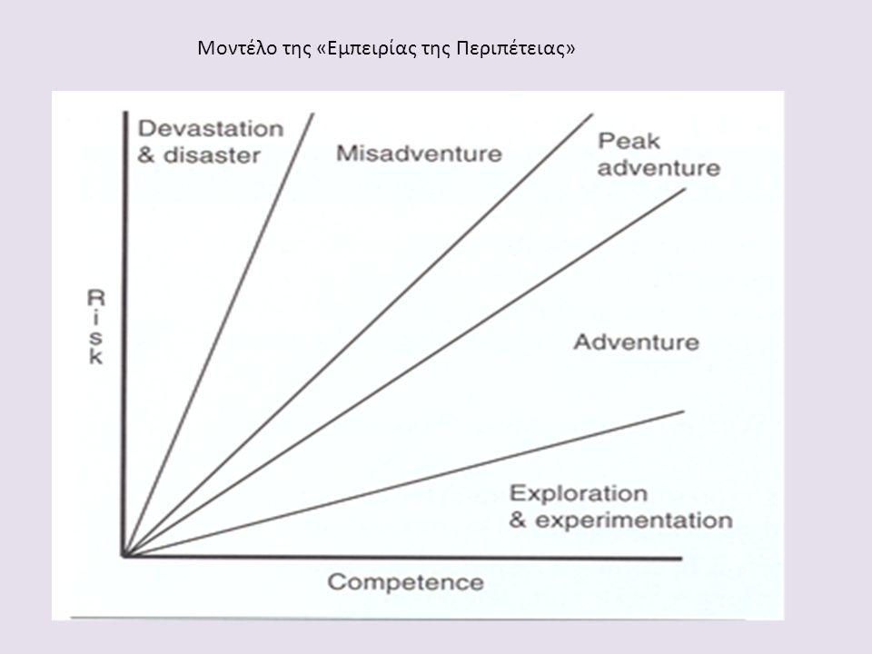 Μοντέλο της «Εμπειρίας της Περιπέτειας»