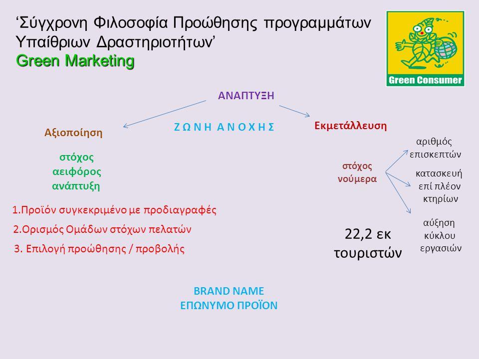 Αξιοποίηση Εκμετάλλευση ΑΝΑΠΤΥΞΗ Green Marketing 'Σύγχρονη Φιλοσοφία Προώθησης προγραμμάτων Υπαίθριων Δραστηριοτήτων' Green Marketing στόχος νούμερα α