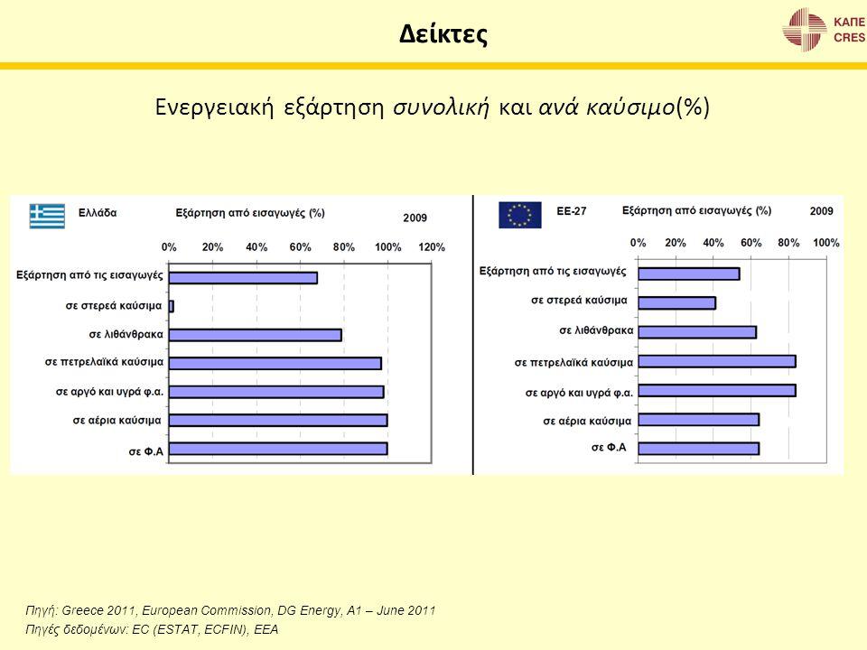 Ενεργειακή εξάρτηση συνολική και ανά καύσιμο(%) Δείκτες Πηγή: Greece 2011, European Commission, DG Energy, A1 – June 2011 Πηγές δεδομένων: EC (ESTAT,