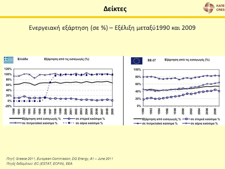 Ενεργειακή εξάρτηση (σε %) – Εξέλιξη μεταξύ1990 και 2009 Δείκτες Πηγή: Greece 2011, European Commission, DG Energy, A1 – June 2011 Πηγές δεδομένων: EC
