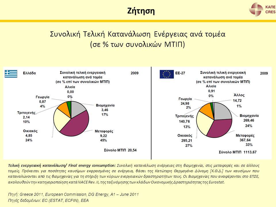 Ζήτηση Συνολική Τελική Κατανάλωση Ενέργειας ανά τομέα (σε % των συνολικών ΜΤΙΠ) Πηγή: Greece 2011, European Commission, DG Energy, A1 – June 2011 Πηγέ