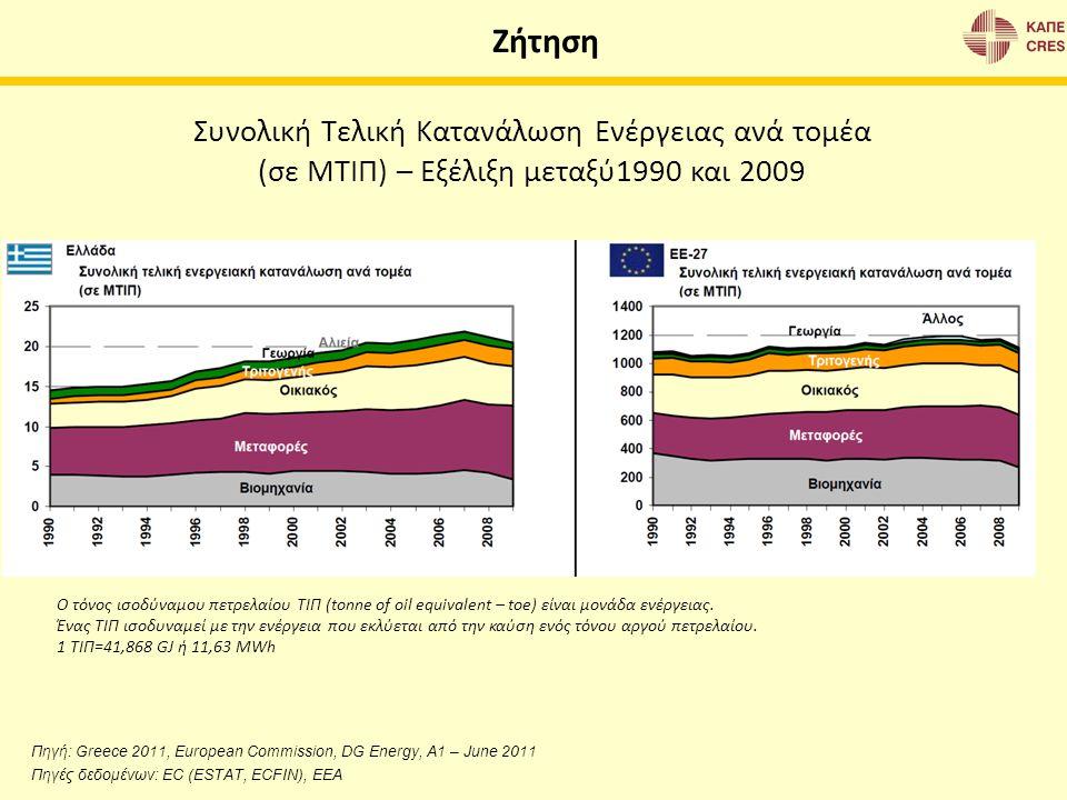 Ζήτηση Συνολική Τελική Κατανάλωση Ενέργειας ανά τομέα (σε ΜΤΙΠ) – Εξέλιξη μεταξύ1990 και 2009 Πηγή: Greece 2011, European Commission, DG Energy, A1 –