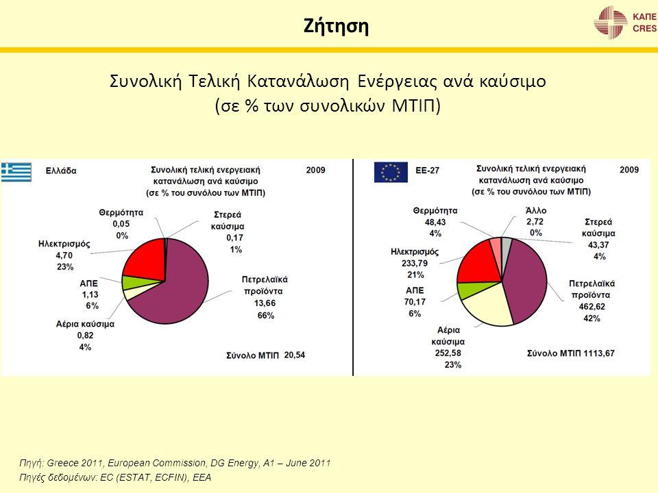 Ζήτηση Συνολική Τελική Κατανάλωση Ενέργειας ανά καύσιμο (σε % των συνολικών ΜΤΙΠ) Πηγή: Greece 2011, European Commission, DG Energy, A1 – June 2011 Πη