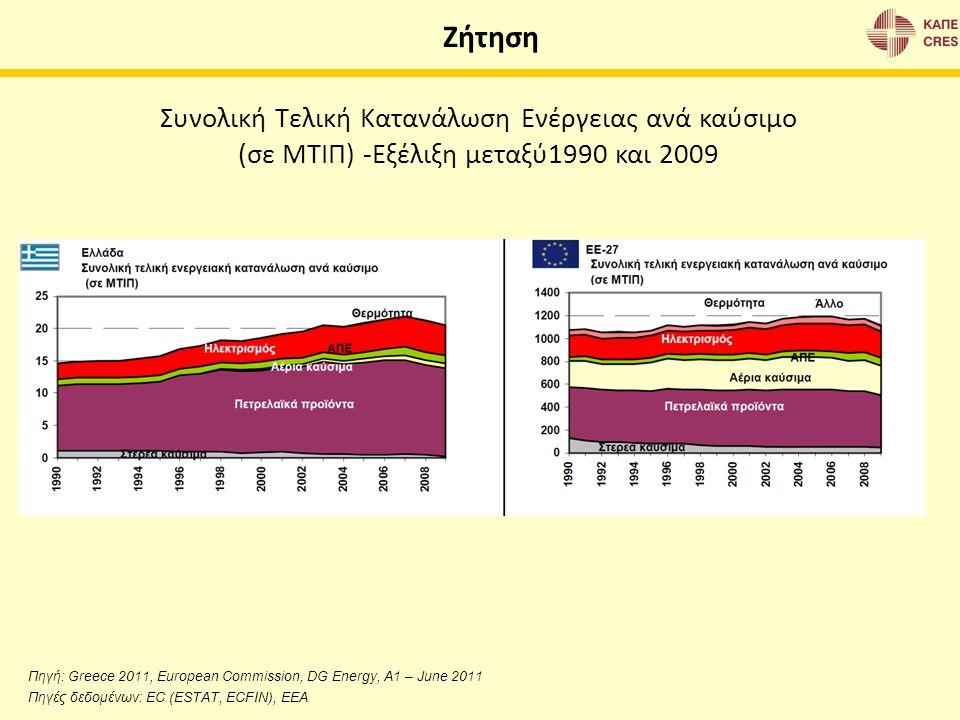 Ζήτηση Συνολική Τελική Κατανάλωση Ενέργειας ανά καύσιμο (σε ΜΤΙΠ) -Εξέλιξη μεταξύ1990 και 2009 Πηγή: Greece 2011, European Commission, DG Energy, A1 –
