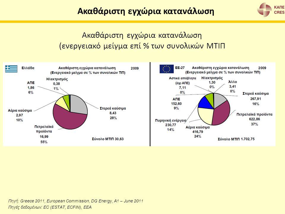 (ενεργειακό μείγμα επί % των συνολικών ΜΤΙΠ Ακαθάριστη εγχώρια κατανάλωση Πηγή: Greece 2011, European Commission, DG Energy, A1 – June 2011 Πηγές δεδο