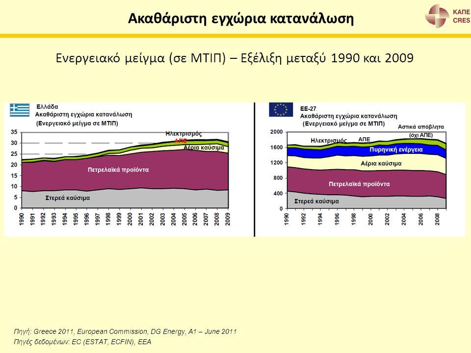 Ακαθάριστη εγχώρια κατανάλωση Ενεργειακό μείγμα (σε ΜΤΙΠ) – Εξέλιξη μεταξύ 1990 και 2009 Πηγή: Greece 2011, European Commission, DG Energy, A1 – June