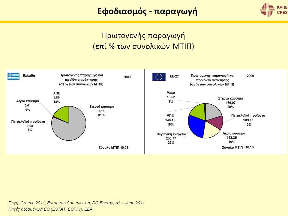 Πρωτογενής παραγωγή (επί % των συνολικών ΜΤΙΠ) Πηγή: Greece 2011, European Commission, DG Energy, A1 – June 2011 Πηγές δεδομένων: EC (ESTAT, ECFIN), E