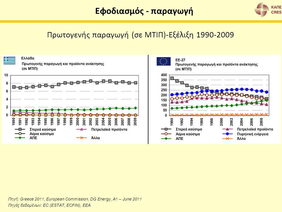 Εφοδιασμός - παραγωγή Πρωτογενής παραγωγή (σε ΜΤΙΠ)-Εξέλιξη 1990-2009 Πηγή: Greece 2011, European Commission, DG Energy, A1 – June 2011 Πηγές δεδομένω