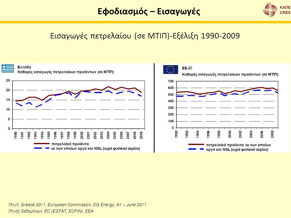 Εφοδιασμός – Εισαγωγές Πηγή: Greece 2011, European Commission, DG Energy, A1 – June 2011 Πηγές δεδομένων: EC (ESTAT, ECFIN), EEA Εισαγωγές πετρελαίου