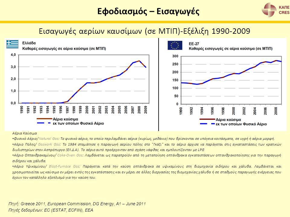 Εφοδιασμός – Εισαγωγές Πηγή: Greece 2011, European Commission, DG Energy, A1 – June 2011 Πηγές δεδομένων: EC (ESTAT, ECFIN), EEA Εισαγωγές αερίων καυσ