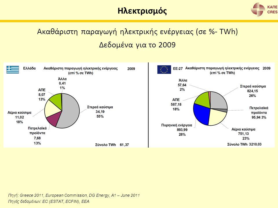 Ακαθάριστη παραγωγή ηλεκτρικής ενέργειας (σε %- TWh) Δεδομένα για το 2009 Source: European Commission, DG Energy, A1 – June 2011 Data sources: EC (EST