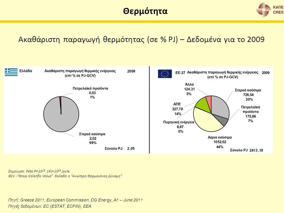 Ακαθάριστη παραγωγή θερμότητας (σε % PJ) – Δεδομένα για το 2009 Θερμότητα Πηγή: Greece 2011, European Commission, DG Energy, A1 – June 2011 Πηγές δεδο