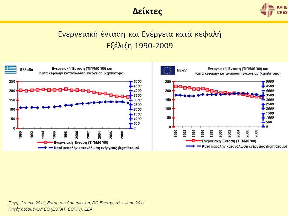Πηγή: Greece 2011, European Commission, DG Energy, A1 – June 2011 Πηγές δεδομένων: EC (ESTAT, ECFIN), EEA Ενεργειακή ένταση και Ενέργεια κατά κεφαλή Ε