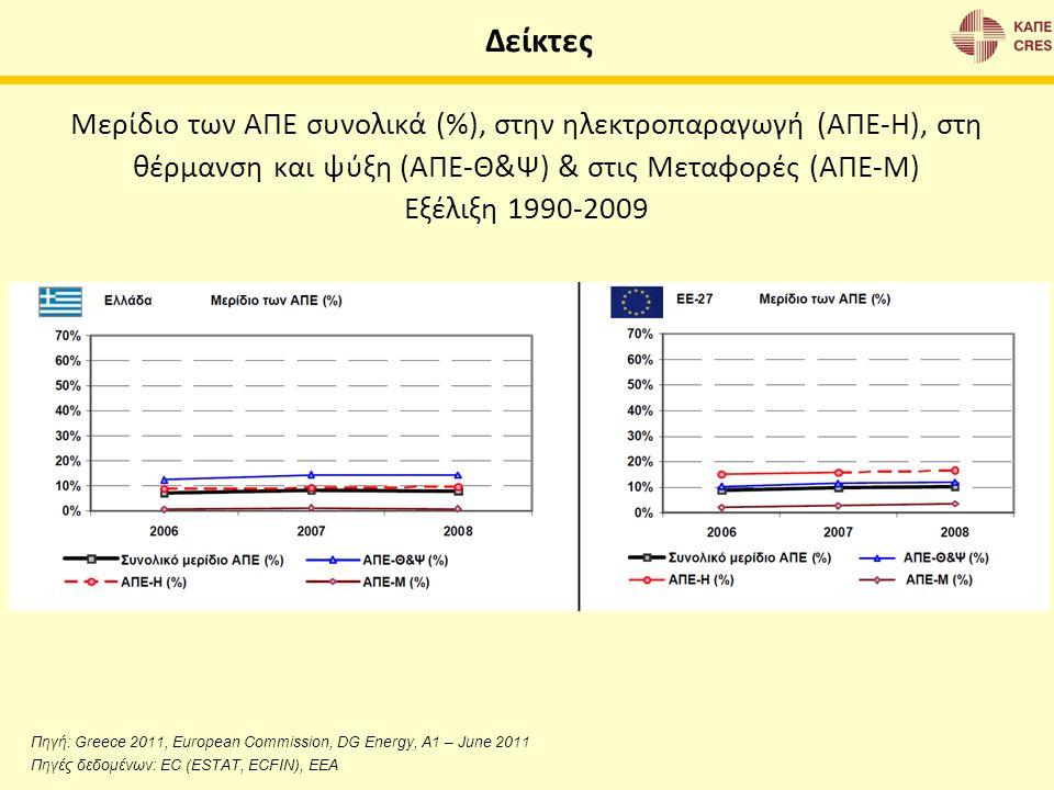 Μερίδιο των ΑΠΕ συνολικά (%), στην ηλεκτροπαραγωγή (ΑΠΕ-Η), στη θέρμανση και ψύξη (ΑΠΕ-Θ&Ψ) & στις Μεταφορές (ΑΠΕ-Μ) Εξέλιξη 1990-2009 Πηγή: Greece 20
