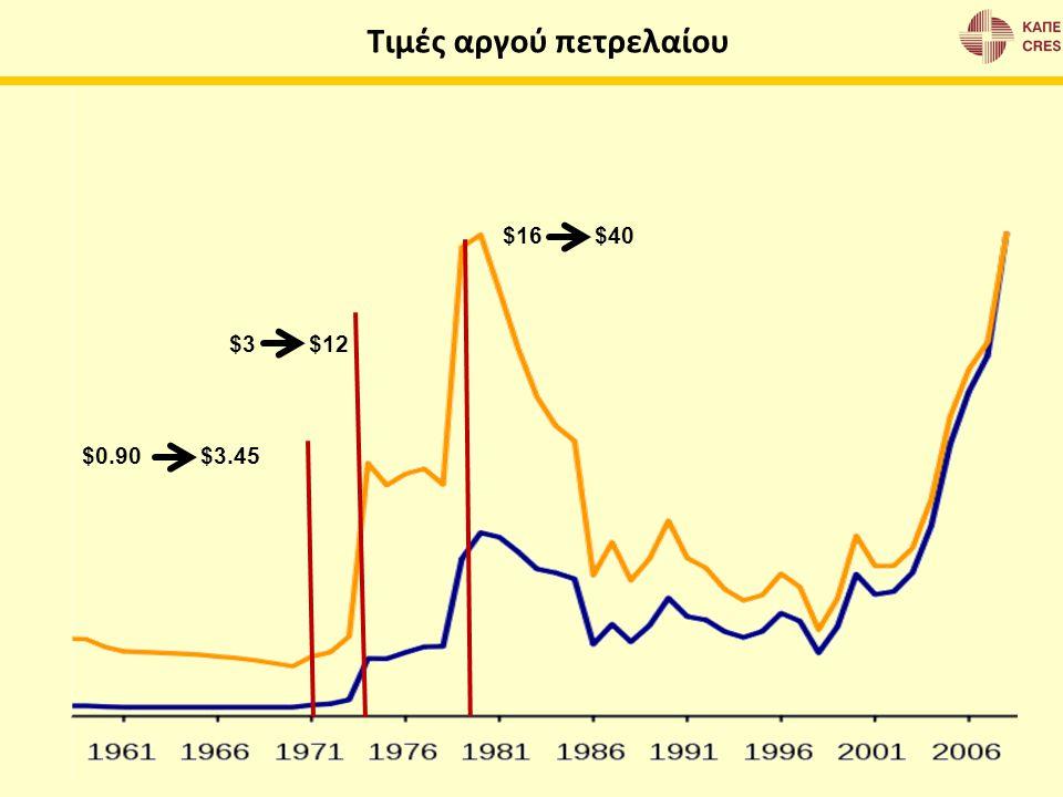 Ακαθάριστη εγχώρια κατανάλωση Ενεργειακό μείγμα (σε ΜΤΙΠ) – Εξέλιξη μεταξύ 1990 και 2009 Πηγή: Greece 2011, European Commission, DG Energy, A1 – June 2011 Πηγές δεδομένων: EC (ESTAT, ECFIN), EEA