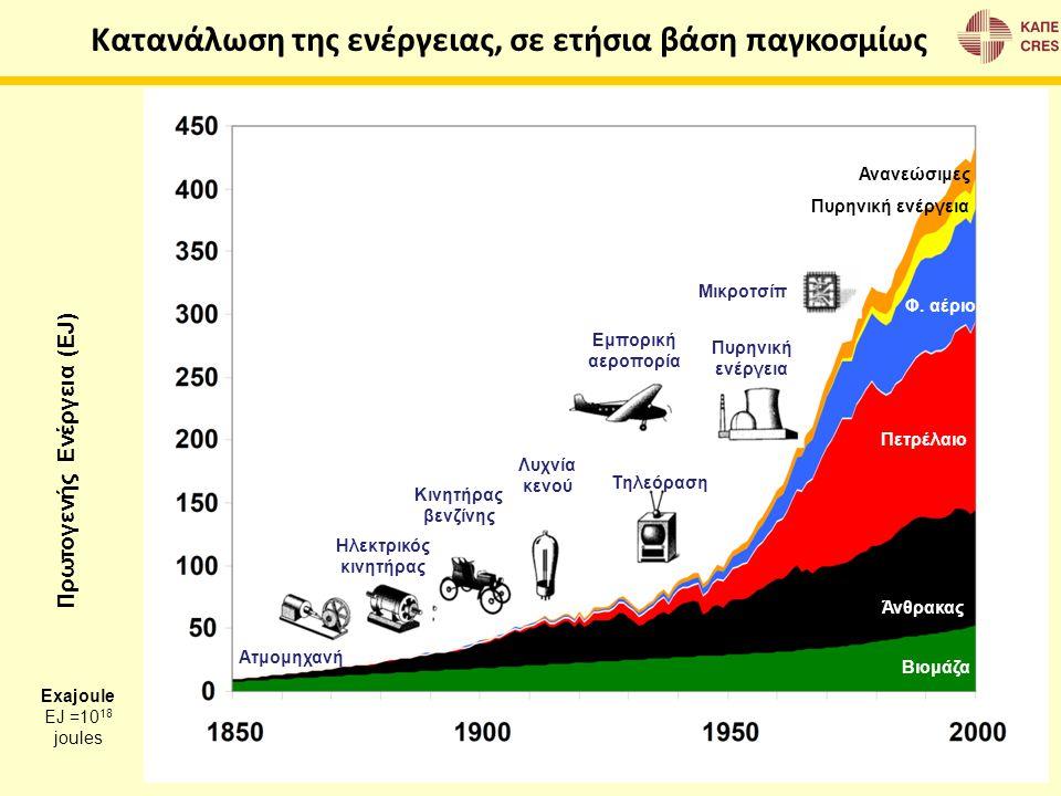 Πρωτογενής Ενέργεια (EJ) Πετρέλαιο Άνθρακας Βιομάζα Φ. αέριο Ανανεώσιμες Πυρηνική ενέργεια Ατμομηχανή Ηλεκτρικός κινητήρας Κινητήρας βενζίνης Λυχνία κ