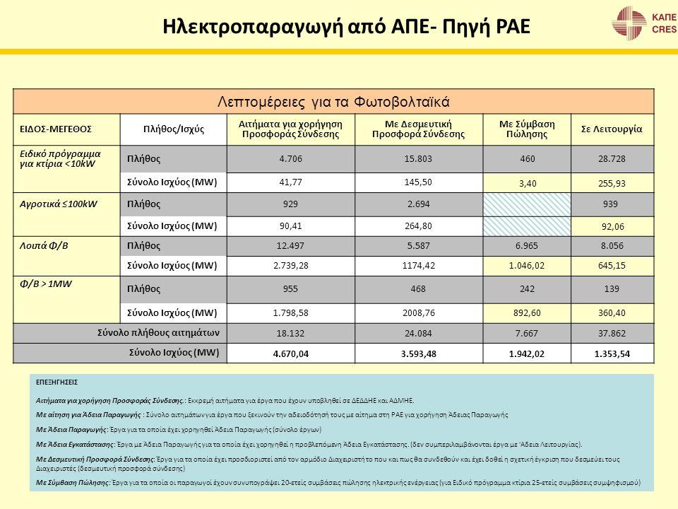 Λεπτομέρειες για τα Φωτοβολταϊκά ΕΙΔΟΣ-ΜΕΓΕΘΟΣΠλήθος/Ισχύς Αιτήματα για χορήγηση Προσφοράς Σύνδεσης Με Δεσμευτική Προσφορά Σύνδεσης Με Σύμβαση Πώλησης
