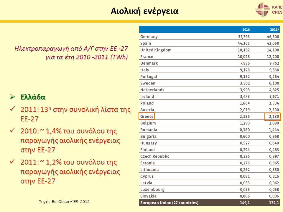 Ηλεκτροπαραγωγή από Α/Γ στην ΕΕ -27 για τα έτη 2010 -2011 (TWh)  Ελλάδα 2011: 13 η στην συνολική λίστα της ΕΕ-27 2011: 13 η στην συνολική λίστα της Ε