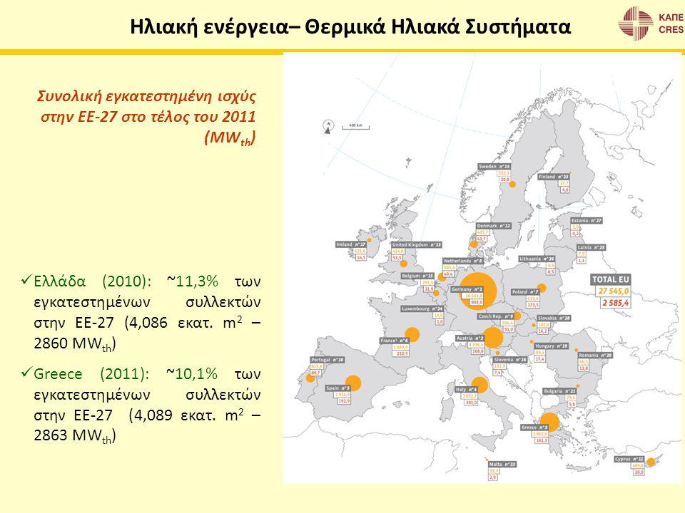 Συνολική εγκατεστημένη ισχύς στην ΕΕ-27 στο τέλος του 2011 (MW th ) Ελλάδα (2010): ~11,3% των εγκατεστημένων συλλεκτών στην ΕΕ-27 (4,086 εκατ. m 2 – 2