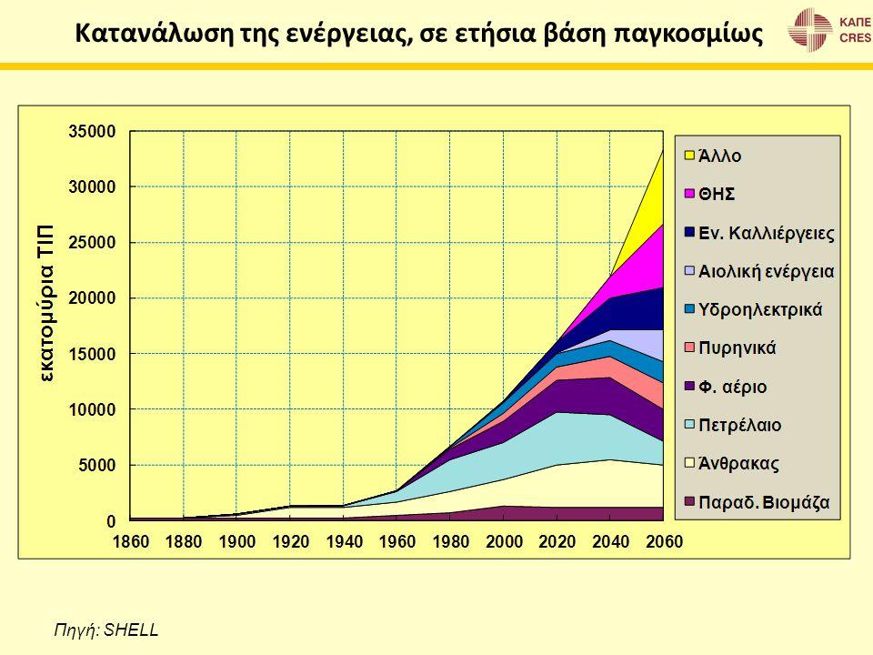 Κατανάλωση της ενέργειας, σε ετήσια βάση παγκοσμίως Πηγή: SHELL