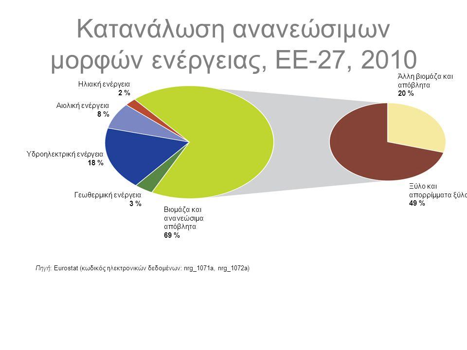 Κατανάλωση ανανεώσιμων μορφών ενέργειας, ΕΕ-27, 2010 Πηγή: Eurostat (κωδικός ηλεκτρονικών δεδομένων: nrg_1071a, nrg_1072a) Ηλιακή ενέργεια 2 % Αιολική ενέργεια 8 % Υδροηλεκτρική ενέργεια 18 % Γεωθερμική ενέργεια 3 % Βιομάζα και ανανεώσιμα απόβλητα 69 % Ξύλο και απορρίμματα ξύλου 49 % Άλλη βιομάζα και απόβλητα 20 %