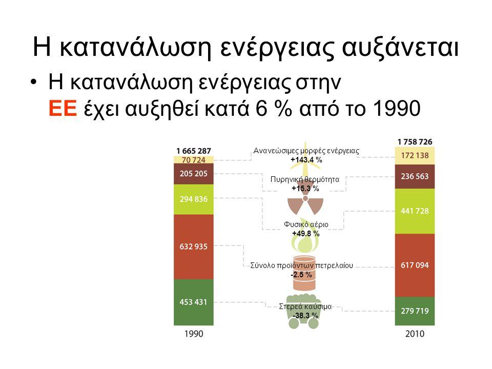 Η κατανάλωση ενέργειας αυξάνεται Η κατανάλωση ενέργειας στην ΕΕ έχει αυξηθεί κατά 6 % από το 1990 Ανανεώσιμες μορφές ενέργειας +143.4 % Πυρηνική θερμότητα +15.3 % Στερεά καύσιμα -38.3 % Φυσικό αέριο +49.8 % Σύνολο προϊόντων πετρελαίου -2.5 %