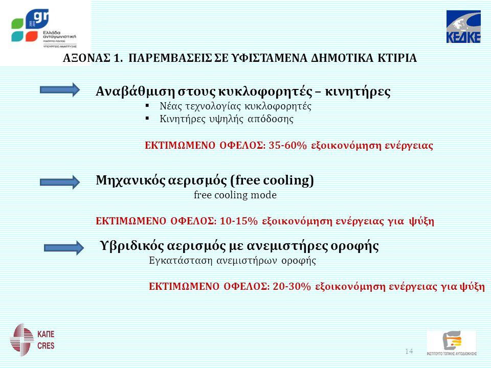 ΑΞΟΝΑΣ 1. ΠΑΡΕΜΒΑΣΕΙΣ ΣΕ ΥΦΙΣΤΑΜΕΝΑ ΔΗΜΟΤΙΚΑ ΚΤΙΡΙΑ Μηχανικός αερισμός (free cooling) free cooling mode ΕΚΤΙΜΩΜΕΝΟ ΟΦΕΛΟΣ: 10-15% εξοικονόμηση ενέργει