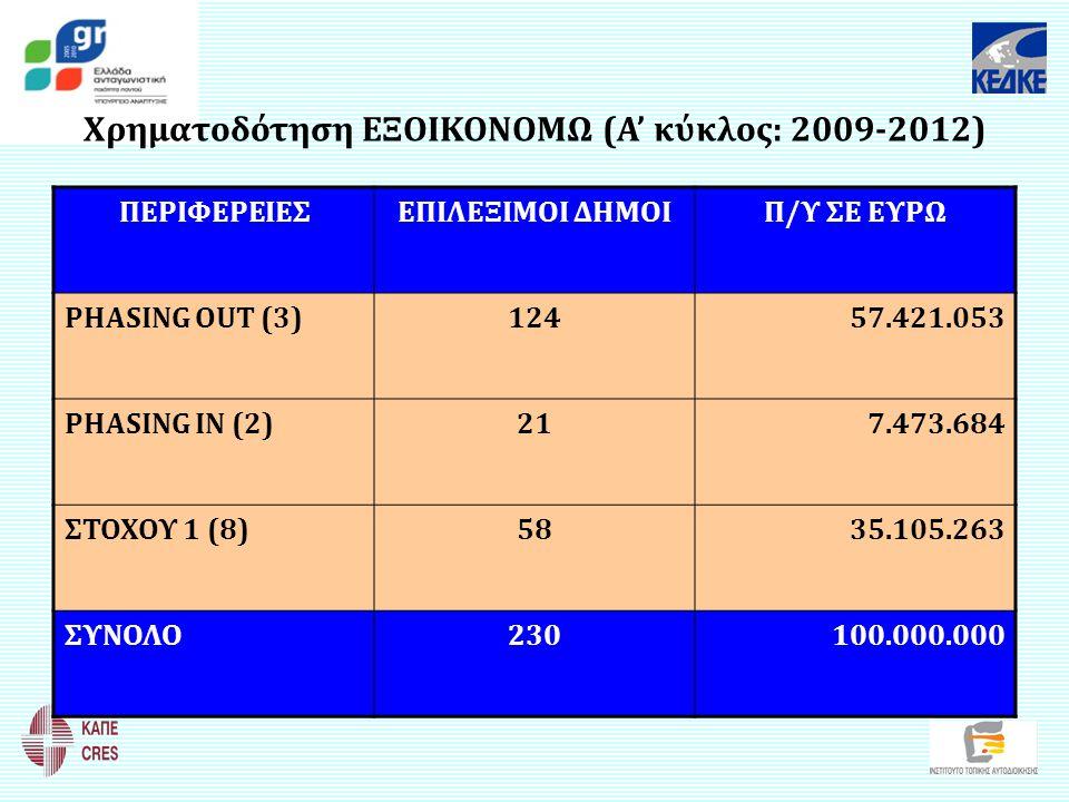 Χρηματοδότηση ΕΞΟΙΚΟΝΟΜΩ (Α' κύκλος: 2009-2012) ΠΕΡΙΦΕΡΕΙΕΣΕΠΙΛΕΞΙΜΟΙ ΔΗΜΟΙΠ/Υ ΣΕ ΕΥΡΩ PHASING OUT (3)12457.421.053 PHASING IN (2)217.473.684 ΣΤΟΧΟΥ 1
