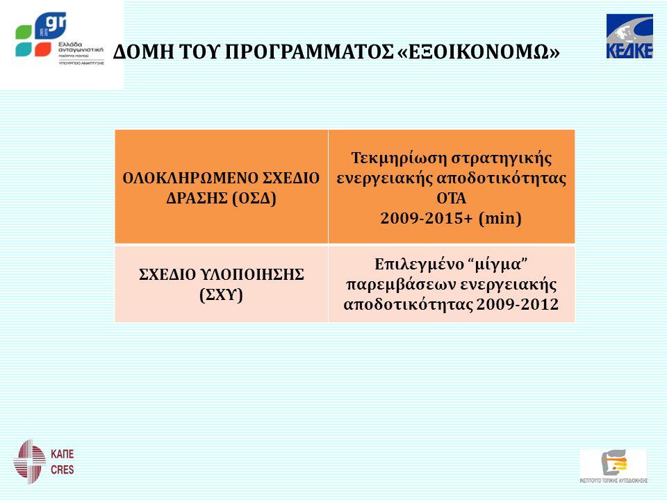 ΔΟΜΗ ΤΟΥ ΠΡΟΓΡΑΜΜΑΤΟΣ «ΕΞΟΙΚΟΝΟΜΩ» ΟΛΟΚΛΗΡΩΜΕΝΟ ΣΧΕΔΙΟ ΔΡΑΣΗΣ (ΟΣΔ) Τεκμηρίωση στρατηγικής ενεργειακής αποδοτικότητας ΟΤΑ 2009-2015+ (min) ΣΧΕΔΙΟ ΥΛΟΠ