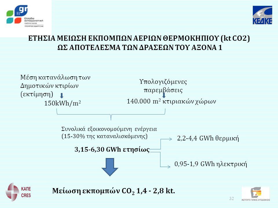 ΕΤΗΣΙΑ ΜΕΙΩΣΗ ΕΚΠΟΜΠΩΝ ΑΕΡΙΩΝ ΘΕΡΜΟΚΗΠΙΟΥ (kt CO2) ΩΣ ΑΠΟΤΕΛΕΣΜΑ ΤΩΝ ΔΡΑΣΕΩΝ ΤΟΥ ΑΞΟΝΑ 1 Υπολογιζόμενες παρεμβάσεις Συνολικά εξοικονομούμενη ενέργεια