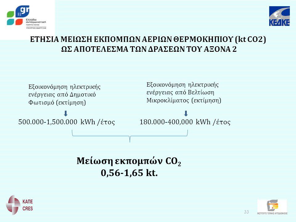 ΕΤΗΣΙΑ ΜΕΙΩΣΗ ΕΚΠΟΜΠΩΝ ΑΕΡΙΩΝ ΘΕΡΜΟΚΗΠΙΟΥ (kt CO2) ΩΣ ΑΠΟΤΕΛΕΣΜΑ ΤΩΝ ΔΡΑΣΕΩΝ ΤΟΥ ΑΞΟΝΑ 2 Εξοικονόμηση ηλεκτρικής ενέργειας από Βελτίωση Μικροκλίματος