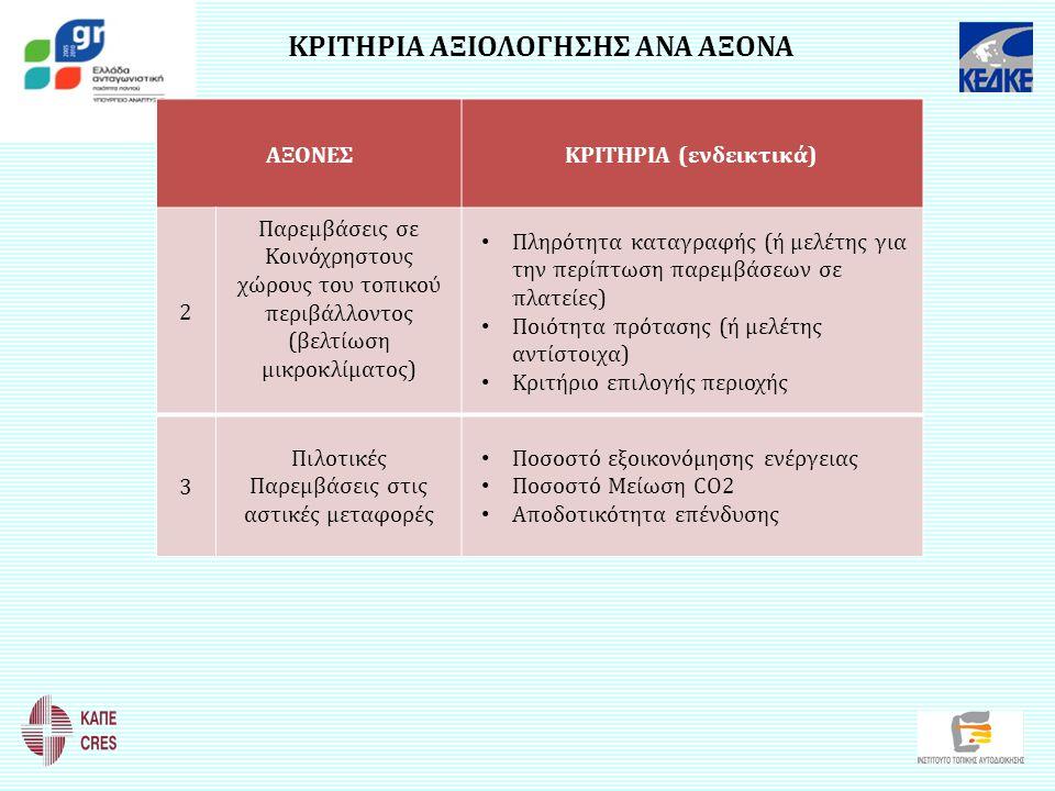 ΚΡΙΤΗΡΙΑ ΑΞΙΟΛΟΓΗΣΗΣ ΑΝΑ ΑΞΟΝΑ ΑΞΟΝΕΣΚΡΙΤΗΡΙΑ (ενδεικτικά) 2 Παρεμβάσεις σε Κοινόχρηστους χώρους του τοπικού περιβάλλοντος (βελτίωση μικροκλίματος) Πλ