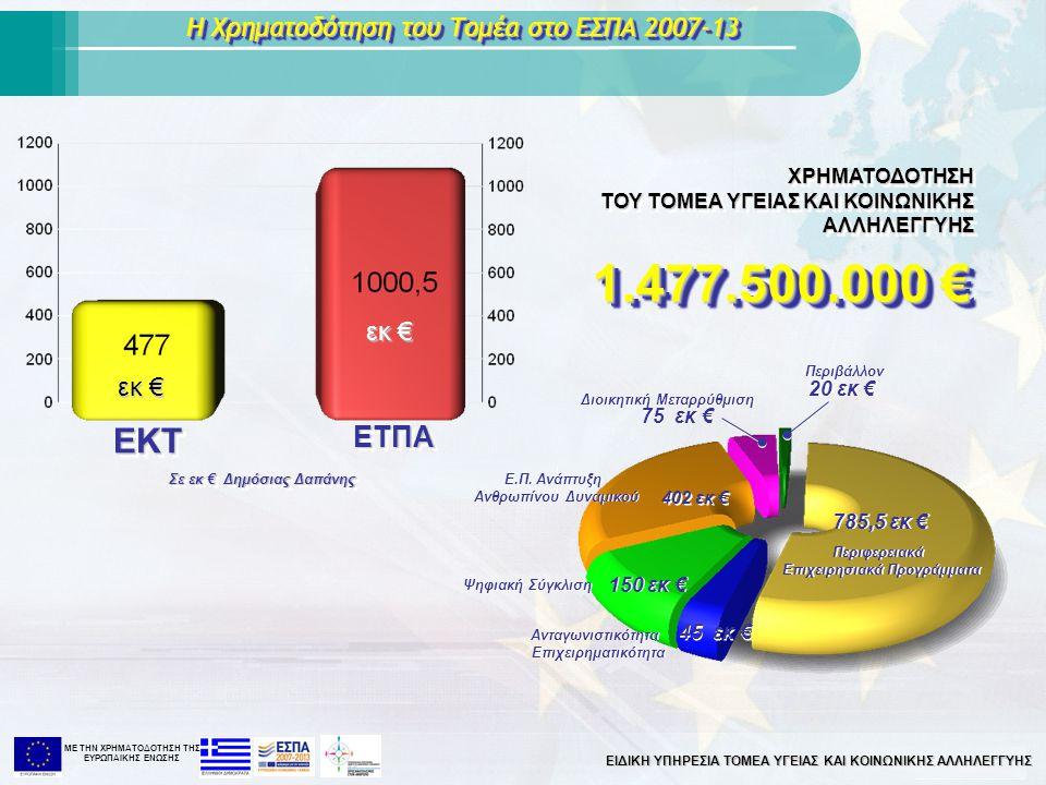 ΜΕ ΤΗΝ XΡΗΜΑΤΟΔΟΤΗΣΗ ΤΗΣ ΕΥΡΩΠΑΙΚΗΣ ΕΝΩΣΗΣ Η Χρηματοδότηση του Τομέα στο ΕΣΠΑ 2007-13 Σε εκ € Δημόσιας Δαπάνης EKTEKT ΕΤΠΑΕΤΠΑ εκ € ΧΡΗΜΑΤΟΔΟΤΗΣΗ ΤΟΥ