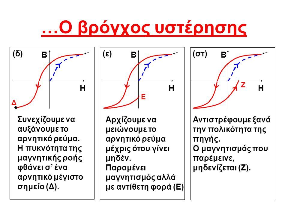 Β Η Β Η Β Η Β Η (δ)(ε)(στ) Συνεχίζουμε να αυξάνουμε το αρνητικό ρεύμα. Η πυκνότητα της μαγνητικής ροής φθάνει σ' ένα αρνητικό μέγιστο σημείο (Δ). Δ Αρ