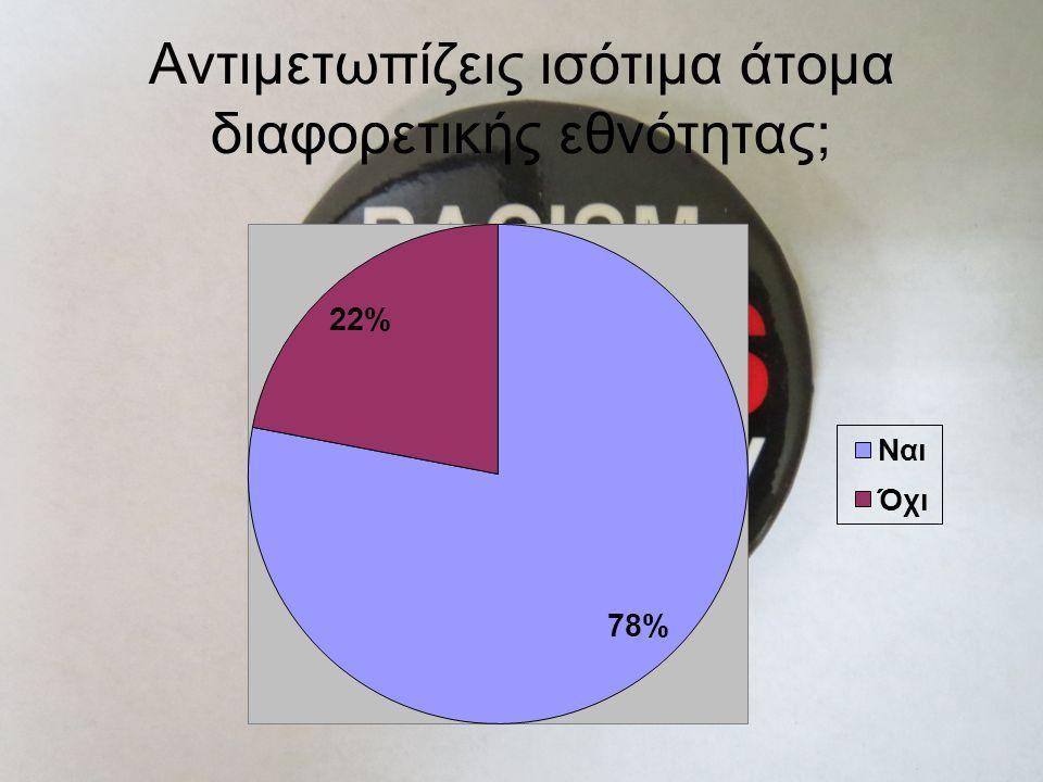 Δεδομένα εκτίμησης