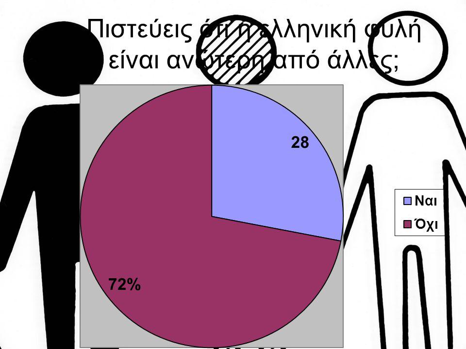 Σε προβληματίζει που οι μετανάστες στην Ελλάδα δεν έχουν πολιτικά δικαιώματα;