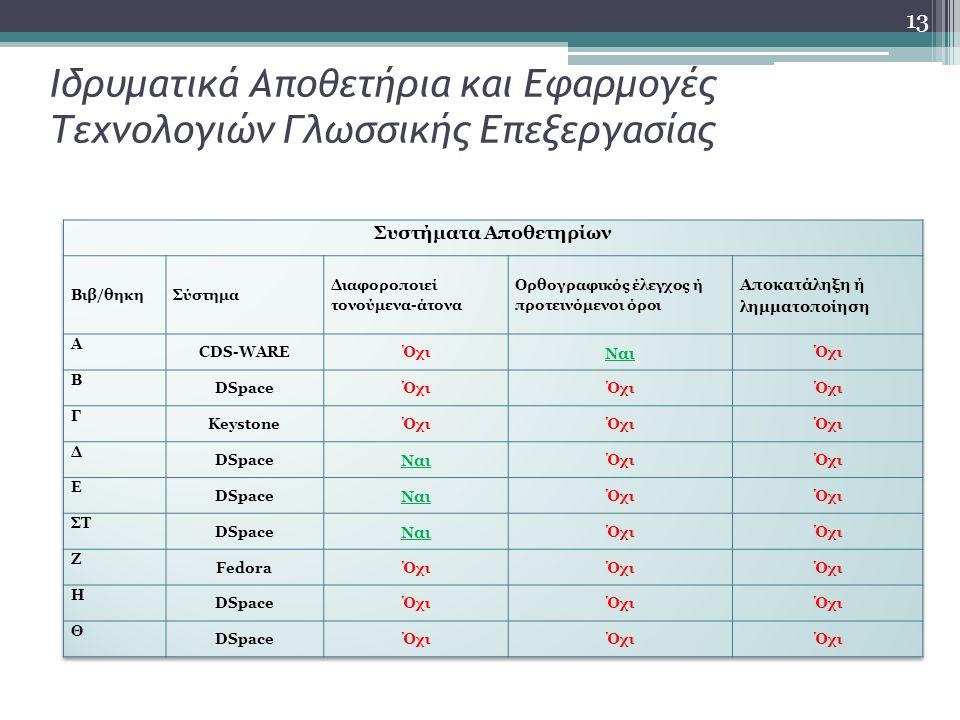 13 Ιδρυματικά Αποθετήρια και Εφαρμογές Τεχνολογιών Γλωσσικής Επεξεργασίας