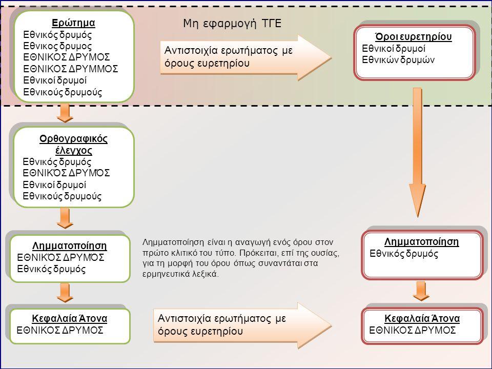 9 Συμπεράσματα εφαρμογής ΤΓΕ Οι διαφορετικοί κλιτικοί τύποι ενός όρου μπορεί να επηρεάσουν σημαντικά την απόδοση της ανάκτησης πληροφορίας Εκ πρώτης όψης οι ΕΤΓΕ φαίνεται να είναι κάτι που μπορεί να βοηθήσει πολύ, ωστόσο, δεν υπάρχει ουσιαστική χρήση τους από τα συστήματα αναζήτησης ελληνικού περιεχομένου Δεδομένης της ύπαρξης εργαλείων και τεχνικών που θα μπορούσαν να συμβάλουν αποφασιστικά στην ανάπτυξη των υπηρεσιών αναζήτησης είναι σημαντικό να διερευνηθούν οι δυνατότητες συνέργιας στο πλαίσιο διεπιστημονικής προσέγγισης του θέματος