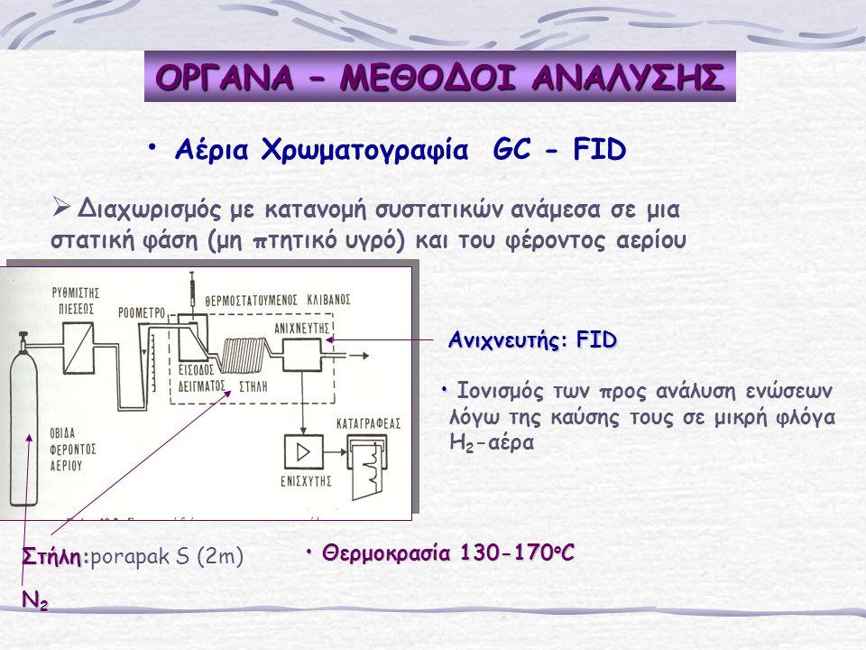 ΟΡΓΑΝΑ – ΜΕΘΟΔΟΙ ΑΝΑΛΥΣΗΣ Αέρια Χρωματογραφία GC - FID   Διαχωρισμός με κατανομή συστατικών ανάμεσα σε μια στατική φάση (μη πτητικό υγρό) και του φέροντος αερίου Στήλη: Στήλη:porapak S (2m) N2N2N2N2 Aνιχνευτής: FID Ιονισμός των προς ανάλυση ενώσεων λόγω της καύσης τους σε μικρή φλόγα H 2 -αέρα Θερμοκρασία 130-170 ο C Θερμοκρασία 130-170 ο C
