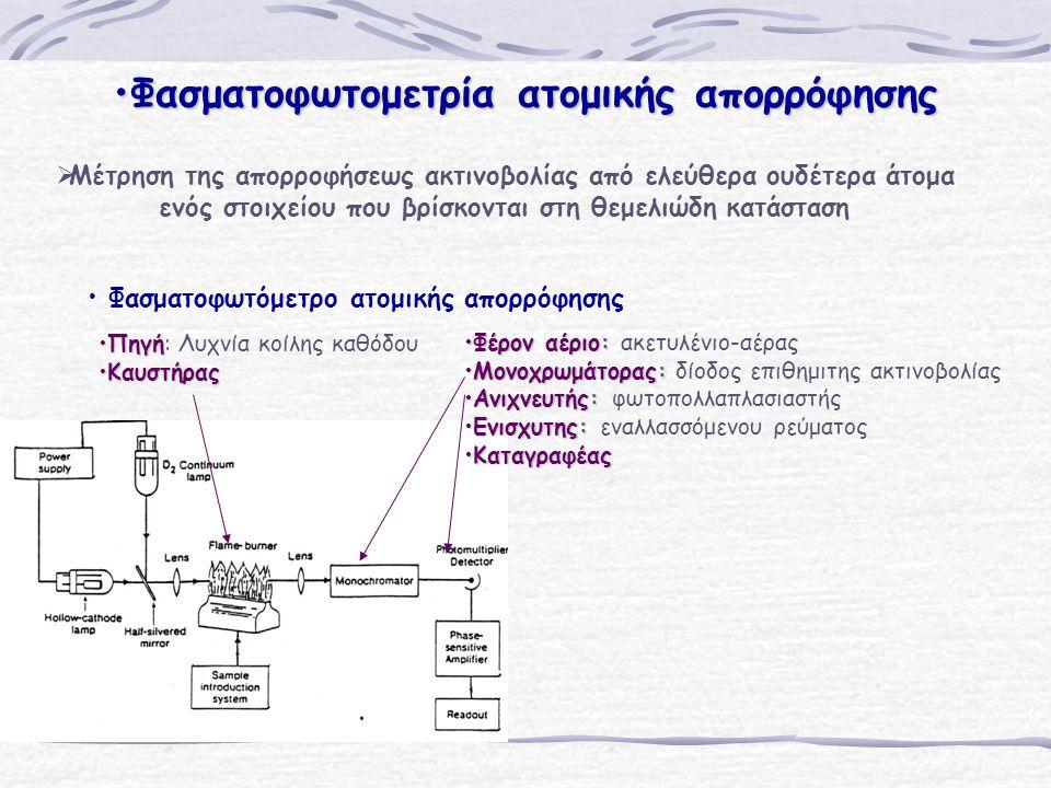 Φασματοφωτομετρία ατομικής απορρόφησηςΦασματοφωτομετρία ατομικής απορρόφησης   Μέτρηση της απορροφήσεως ακτινοβολίας από ελεύθερα ουδέτερα άτομα ενός στοιχείου που βρίσκονται στη θεμελιώδη κατάσταση Φασματοφωτόμετρο ατομικής απορρόφησης ΠηγήΠηγή: Λυχνία κοίλης καθόδου ΚαυστήραςΚαυστήρας Φέρον αέριο:Φέρον αέριο: ακετυλένιο-αέρας Μονοχρωμάτορας:Μονοχρωμάτορας: δίοδος επιθημιτης ακτινοβολίας Ανιχνευτής:Ανιχνευτής: φωτοπολλαπλασιαστής Ενισχυτης:Ενισχυτης: εναλλασσόμενου ρεύματος ΚαταγραφέαςΚαταγραφέας