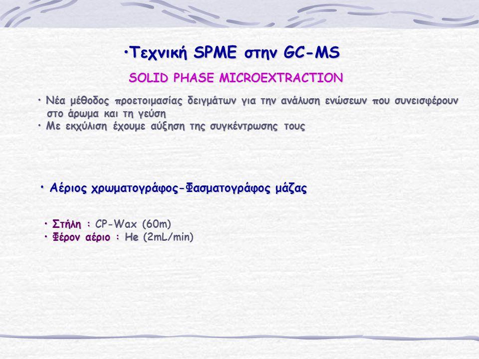 Τεχνική SPME στην GC-MSΤεχνική SPME στην GC-MS Νέα μέθοδος προετοιμασίας δειγμάτων για την ανάλυση ενώσεων που συνεισφέρουν Νέα μέθοδος προετοιμασίας δειγμάτων για την ανάλυση ενώσεων που συνεισφέρουν στο άρωμα και τη γεύση στο άρωμα και τη γεύση Με εκχύλιση έχουμε αύξηση της συγκέντρωσης τους Με εκχύλιση έχουμε αύξηση της συγκέντρωσης τους Αέριος χρωματογράφος-Φασματογράφος μάζας Αέριος χρωματογράφος-Φασματογράφος μάζας Στήλη : Στήλη : CP-Wax (60m) Φέρον αέριο : He Φέρον αέριο : He (2mL/min) SOLID PHASE MICROEXTRACTION