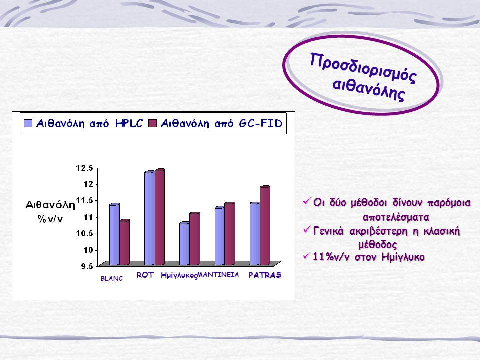 BLANC ROTΗμίγλυκοςΜΑΝΤΙΝΕΙΑPATRAS Oι δύο μέθοδοι δίνουν παρόμοια Oι δύο μέθοδοι δίνουν παρόμοια αποτελέσματα αποτελέσματα Γενικά ακριβέστερη η κλασική Γενικά ακριβέστερη η κλασική μέθοδος μέθοδος 11%v/v στον Ημίγλυκο 11%v/v στον Ημίγλυκο Προσδιορισμός αιθανόλης