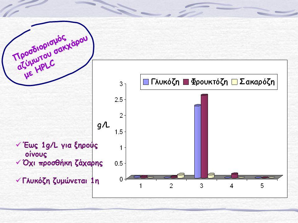 Προσδιορισμός σακχάρου αζύμωτου σακχάρου με HPLC με HPLC Έως 1g/L για ξηρούς Έως 1g/L για ξηρούς οίνους οίνους Όχι προσθήκη ζάχαρης Όχι προσθήκη ζάχαρης Γλυκόζη ζυμώνεται 1η Γλυκόζη ζυμώνεται 1η